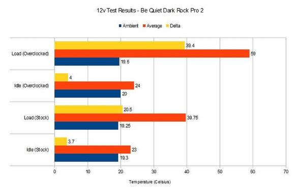 Be Quiet Dark Rock Pro 2 12v test results