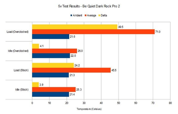 Be Quiet Dark Rock Pro 2 5v test results