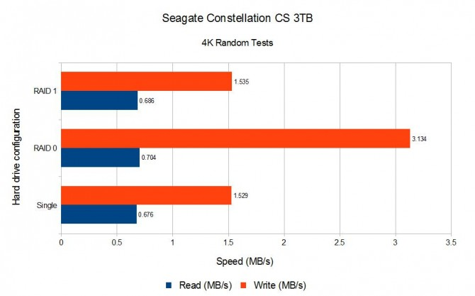 Seagate 3TB 4K Random