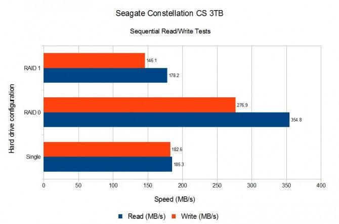 Seagate 3TB Sequential