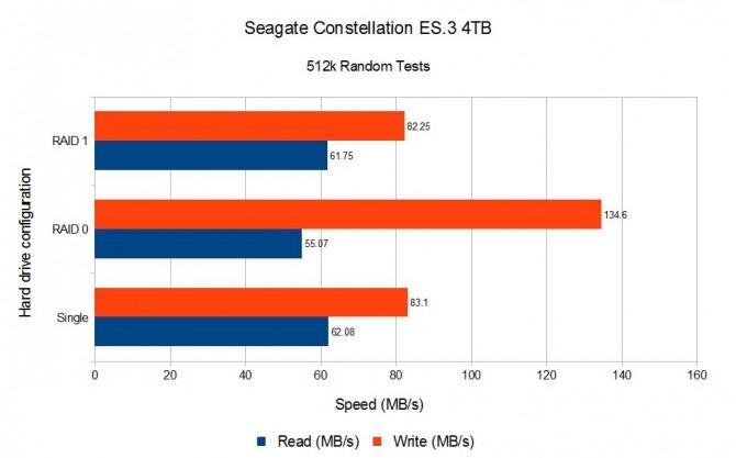 Seagate 4TB 512K Random