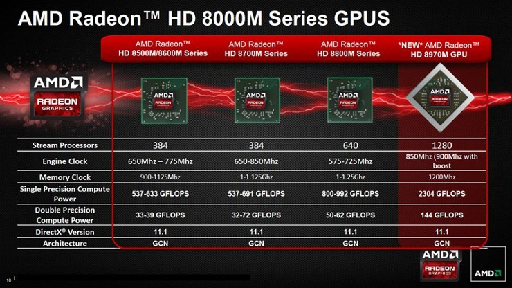 amd hd8970m spec comparison
