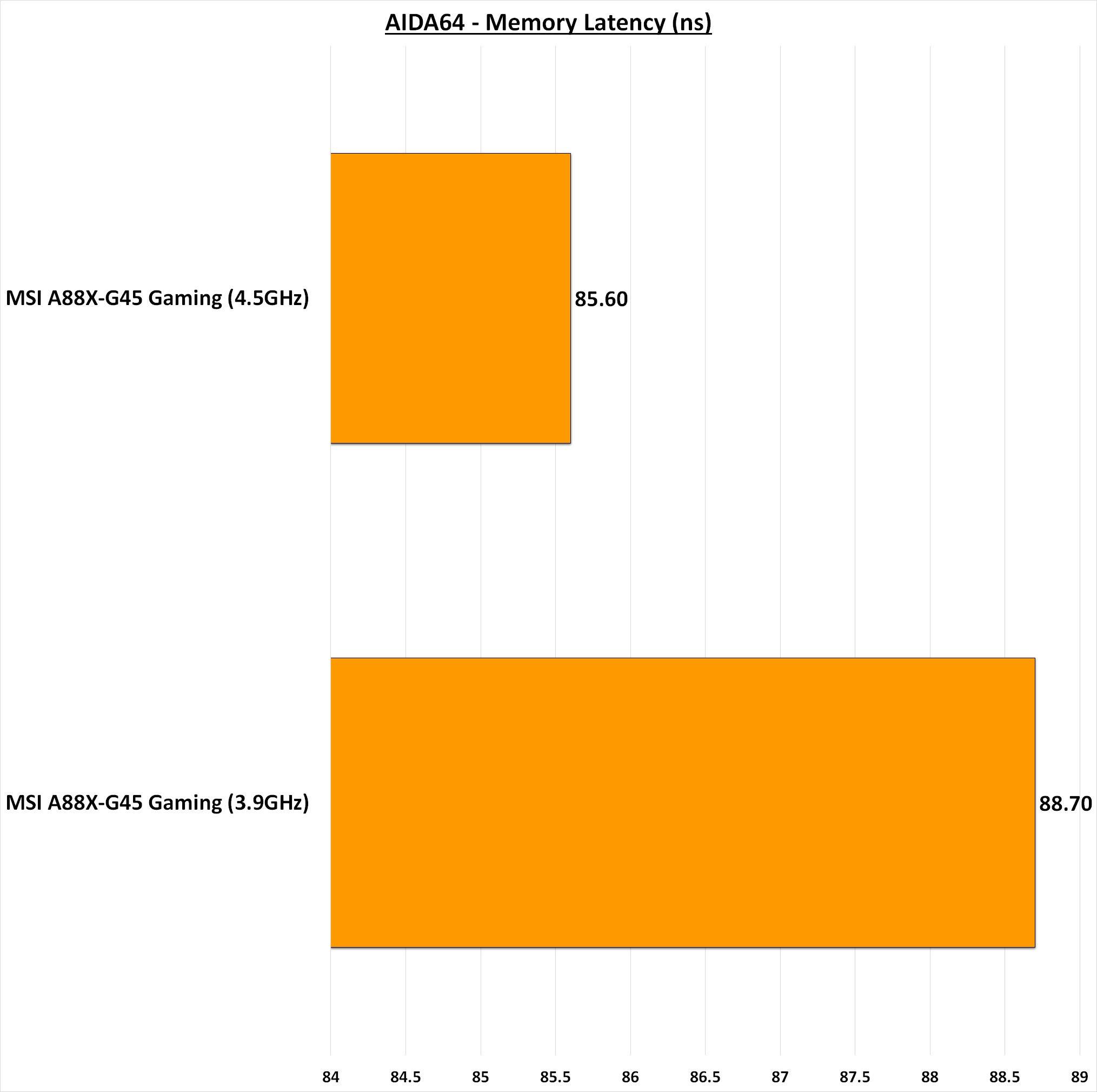 MSI A88X-G45 Gaming AIDA64 Memory Latency