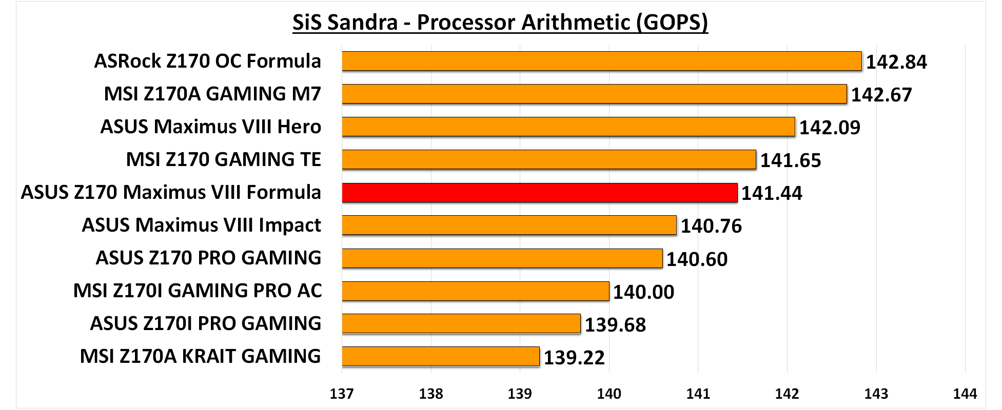 SiS Sandra Processor Arithmetic