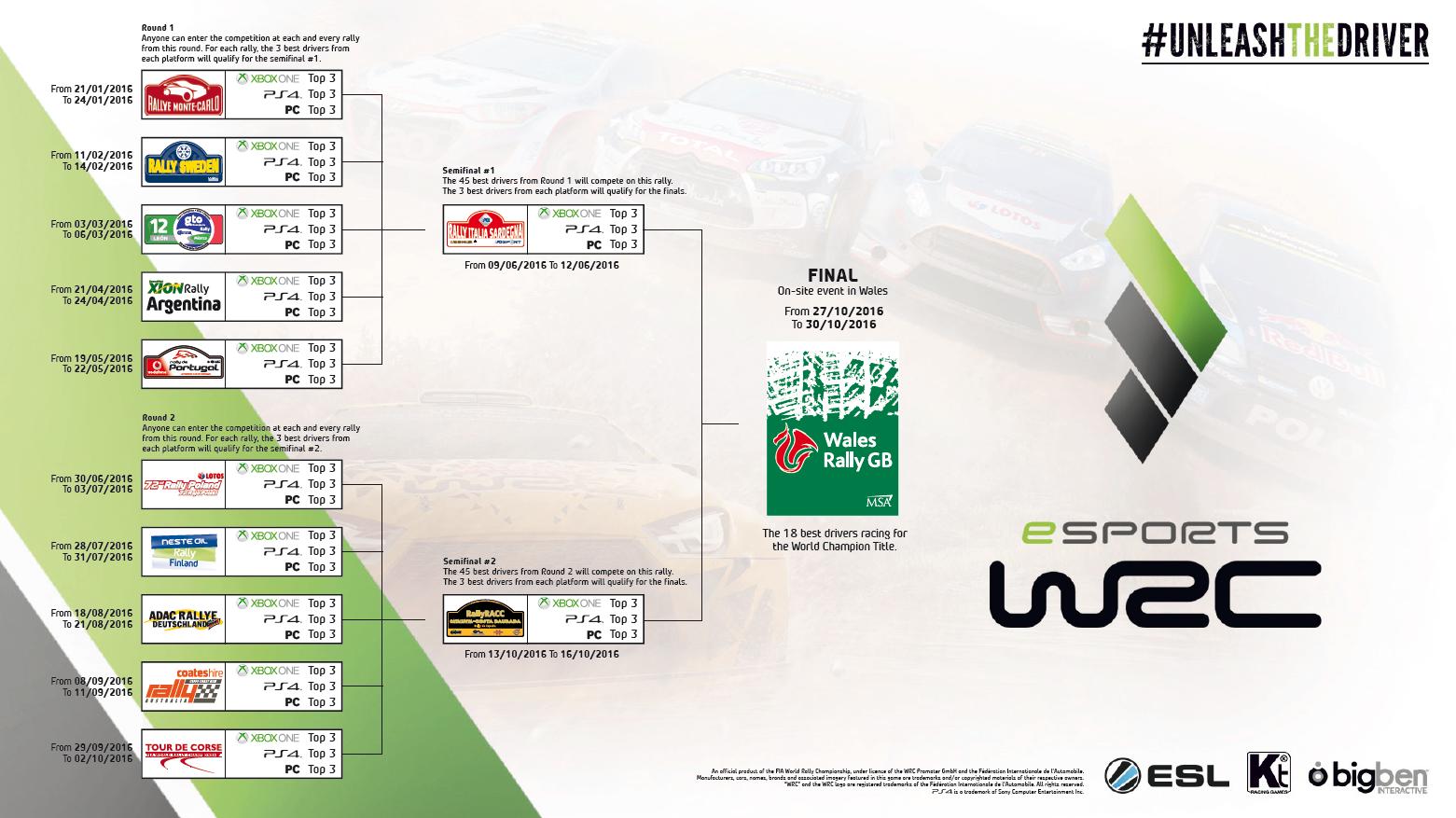 WRC Esports 2
