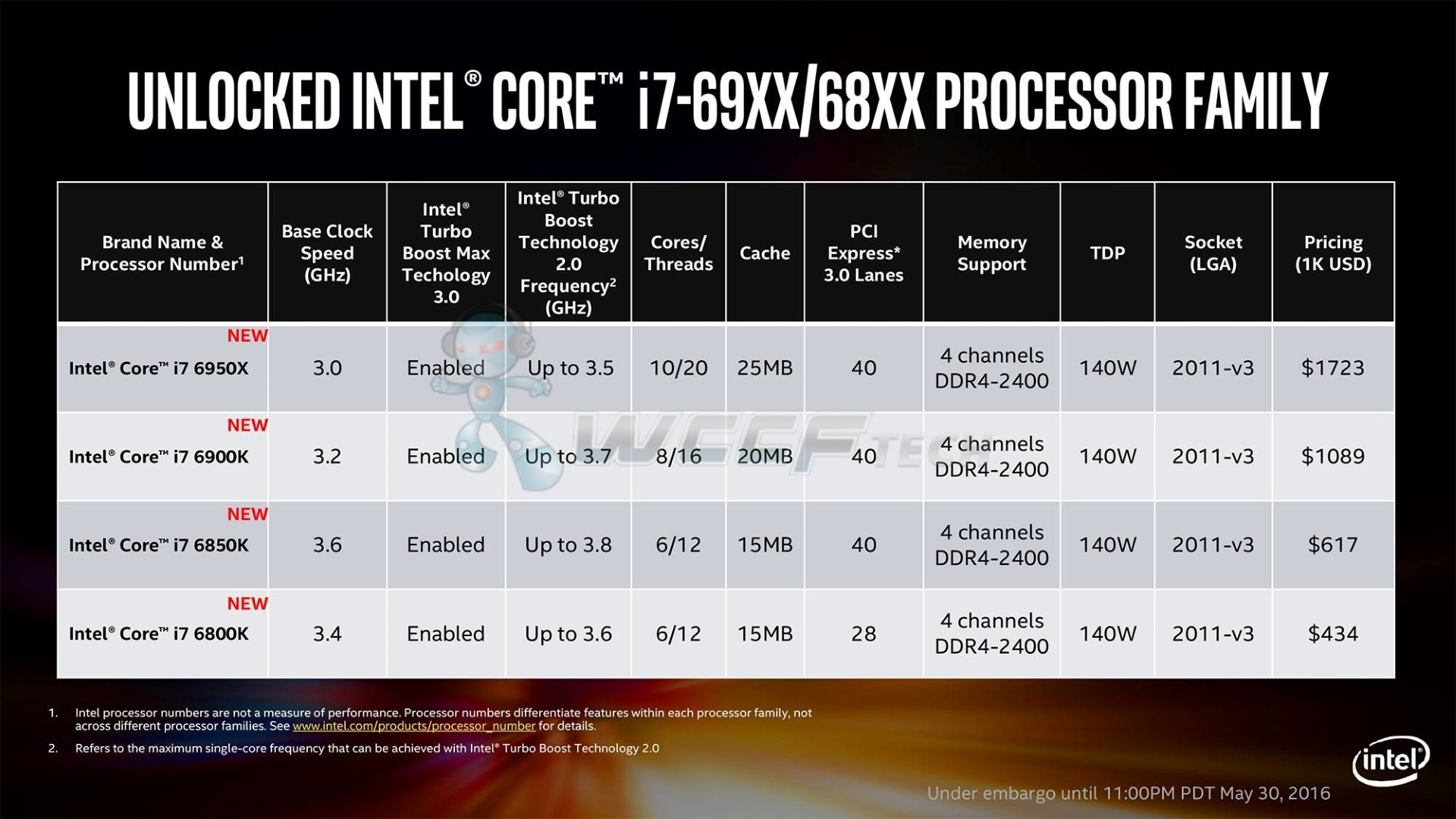 Intel-Broadwell-E-Core-i7-6950X-Processors_Specifications-1-Custom